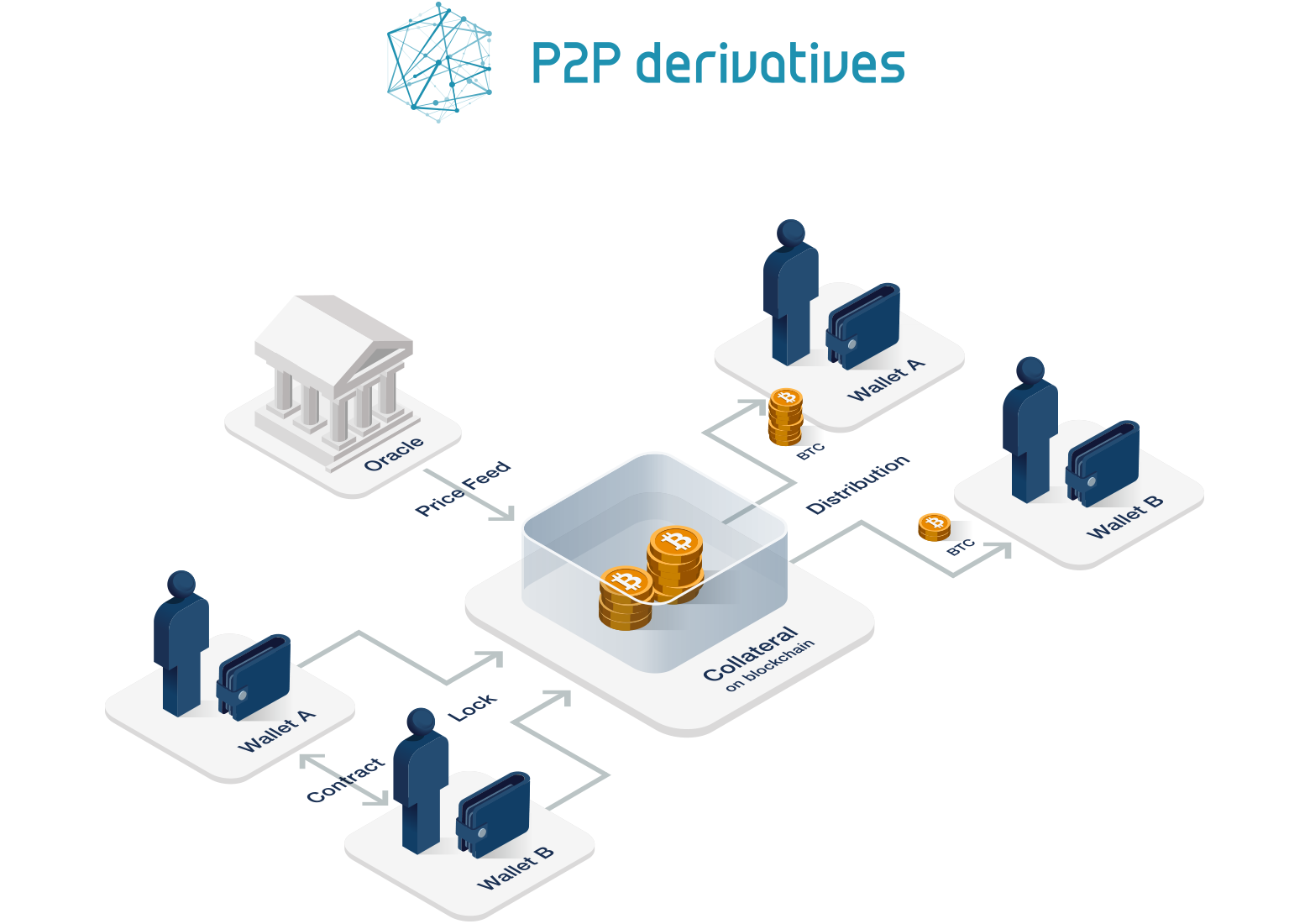 P2P Derivatives